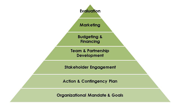 The building blocks of social ventures are organizational mandate & goals, action & contingency plan, stakeholder engagement, team & partnershp development, budgeting & financing, marketing, and evaluation